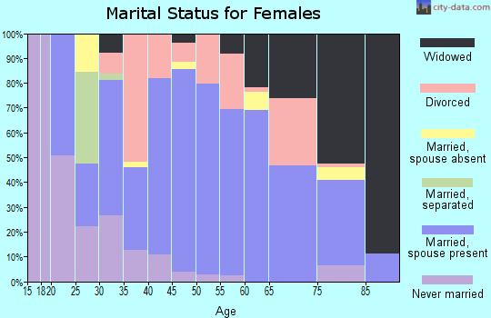 Zip code 65565 marital status for females