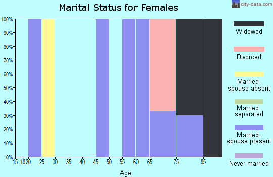 Zip code 65589 marital status for females