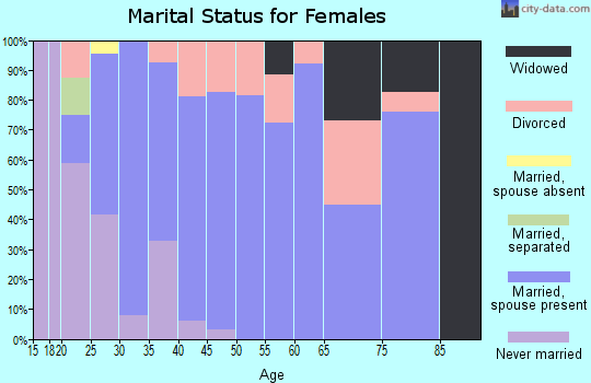 Zip code 65619 marital status for females