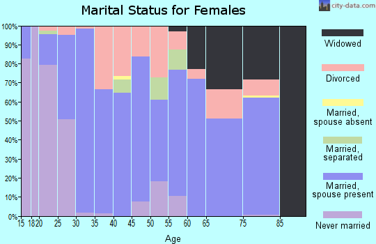 Zip code 65625 marital status for females