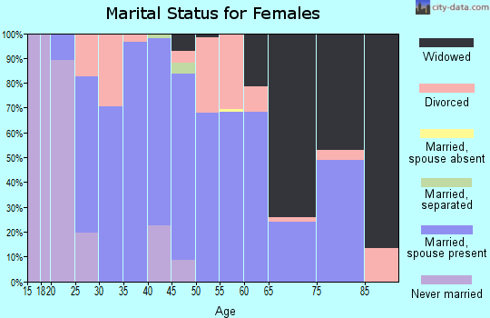 Zip code 65652 marital status for females