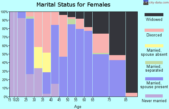 Zip code 65655 marital status for females