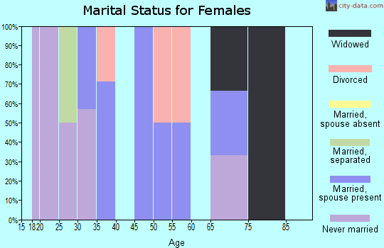 Zip code 65664 marital status for females