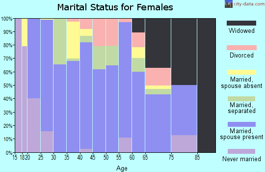 Zip code 65667 marital status for females