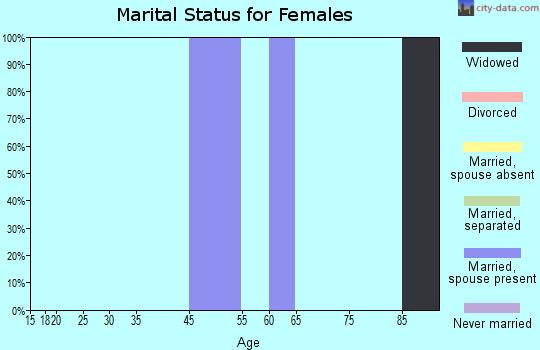 Zip code 65701 marital status for females