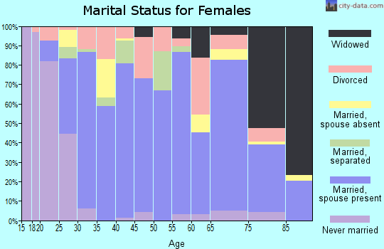 Zip code 65708 marital status for females
