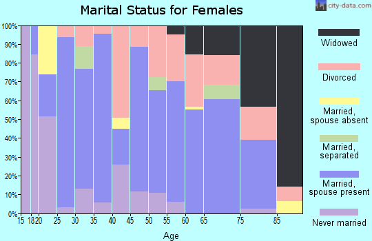 Zip code 65712 marital status for females