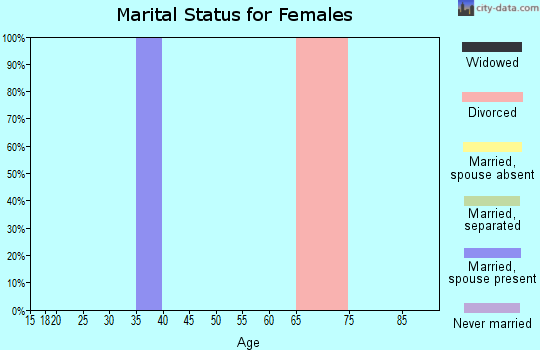 Zip code 65715 marital status for females