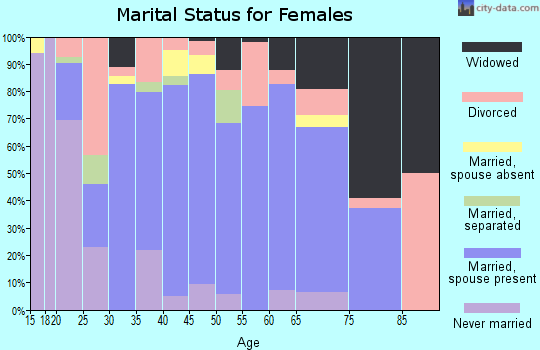 Zip code 65717 marital status for females