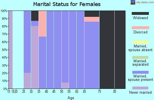 Zip code 65756 marital status for females