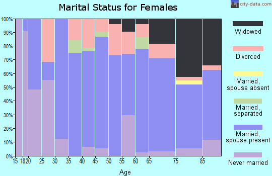 Zip code 65793 marital status for females