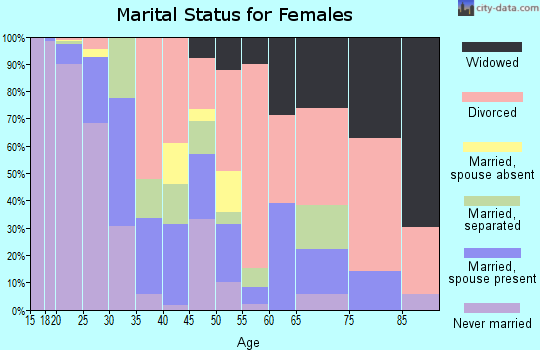 Zip code 65806 marital status for females