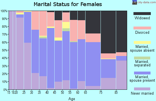 Zip code 66002 marital status for females
