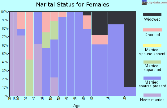 Zip code 66015 marital status for females