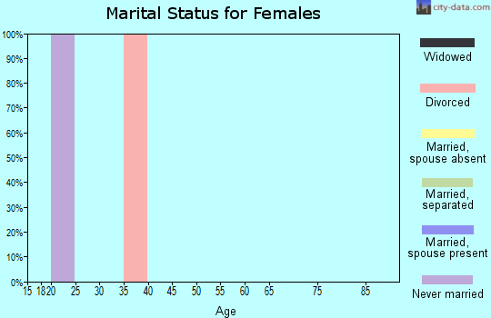 Zip code 66019 marital status for females