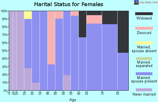 Zip code 66023 marital status for females