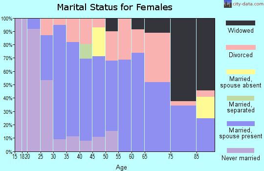 Zip code 66025 marital status for females