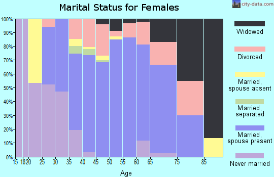 Zip code 66043 marital status for females