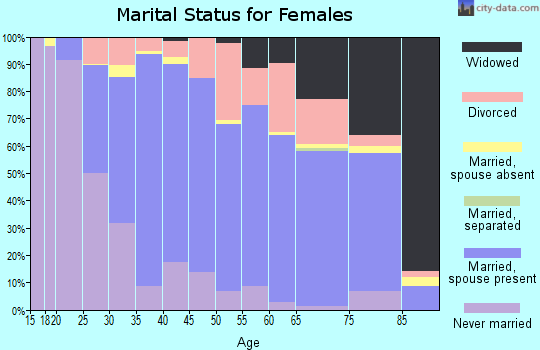 Zip code 66049 marital status for females