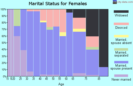 Zip code 66053 marital status for females