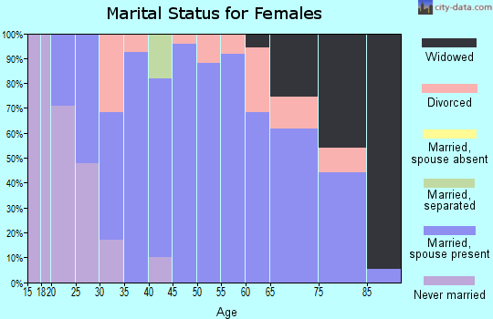 Zip code 66056 marital status for females