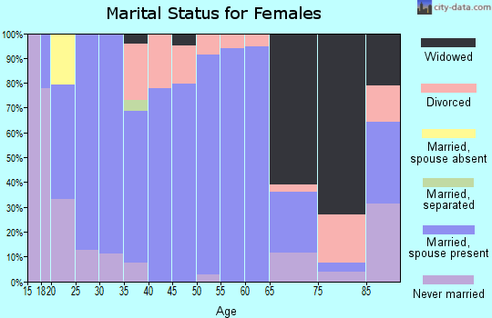 Zip code 66066 marital status for females