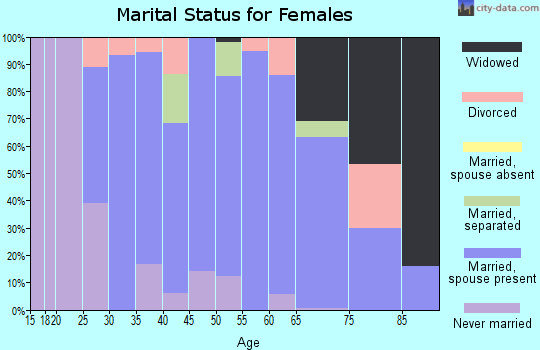 Zip code 66075 marital status for females