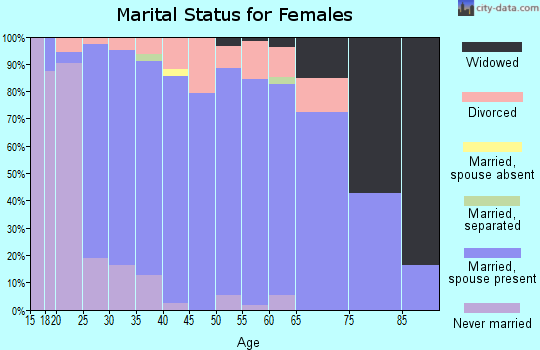 Zip code 66083 marital status for females