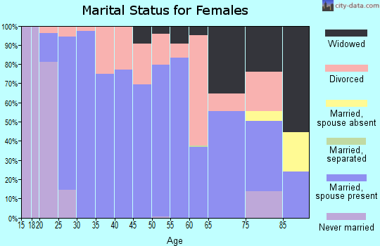 Zip code 66086 marital status for females