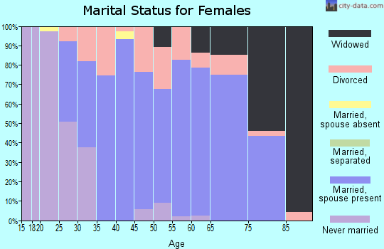 Zip code 66090 marital status for females