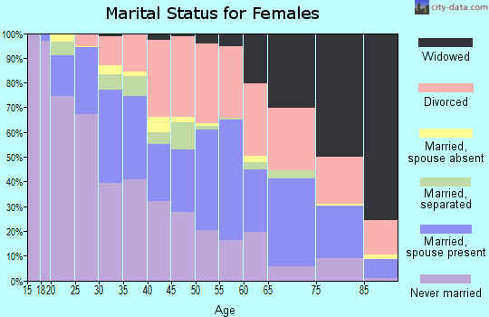 Zip code 66104 marital status for females