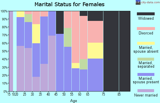 Zip code 66105 marital status for females