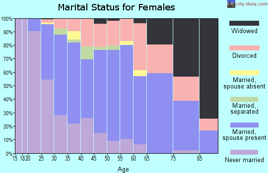 Zip code 66210 marital status for females