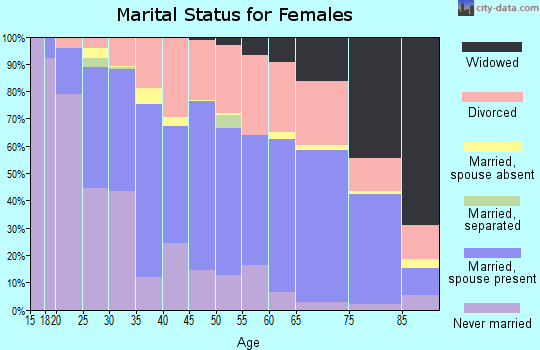 Zip code 66212 marital status for females
