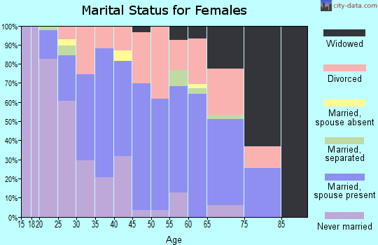 Zip code 66214 marital status for females
