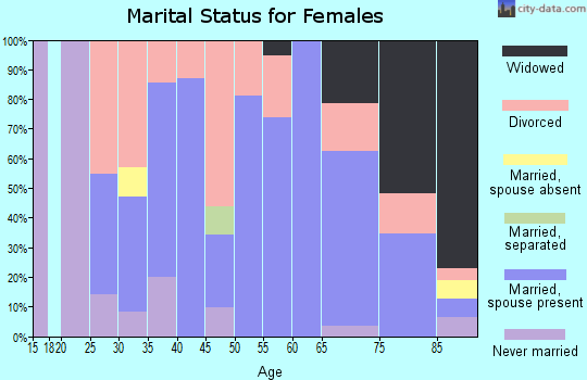 Zip code 66411 marital status for females