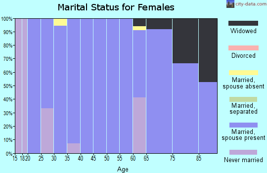 Zip code 66431 marital status for females
