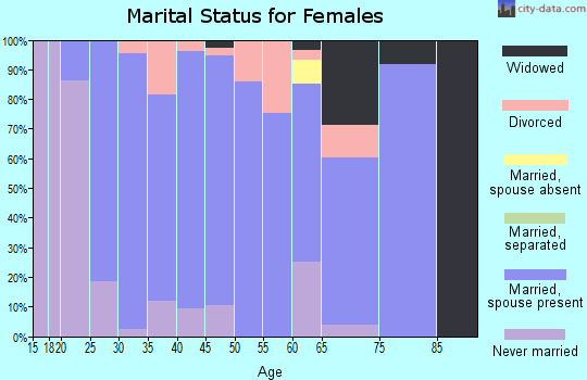 Zip code 66440 marital status for females