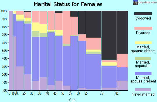Zip code 66441 marital status for females