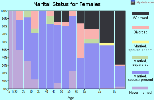 Zip code 66508 marital status for females
