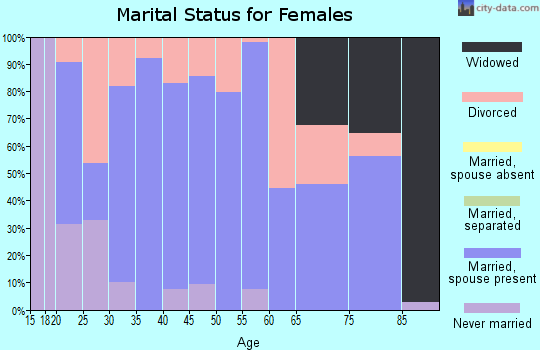 Zip code 66512 marital status for females