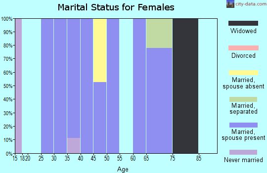 Zip code 66518 marital status for females