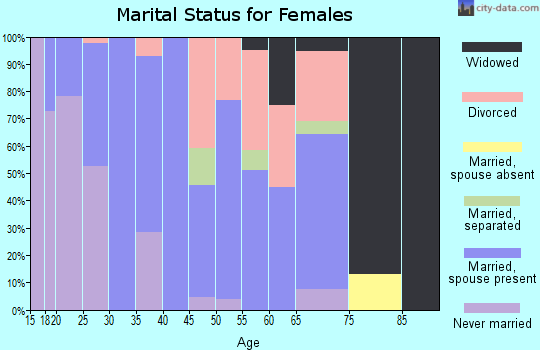 Zip code 66531 marital status for females