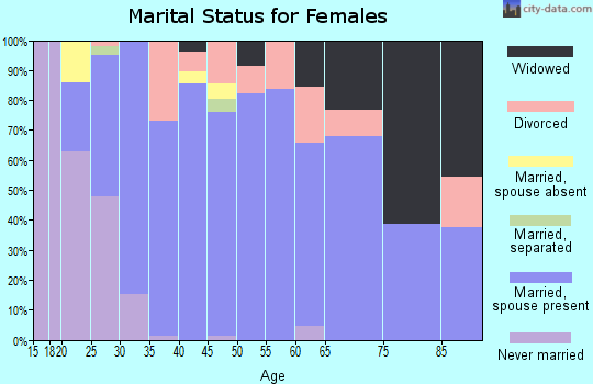 Zip code 66547 marital status for females