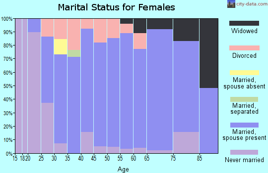 Zip code 66618 marital status for females