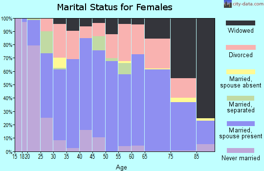Zip code 66701 marital status for females