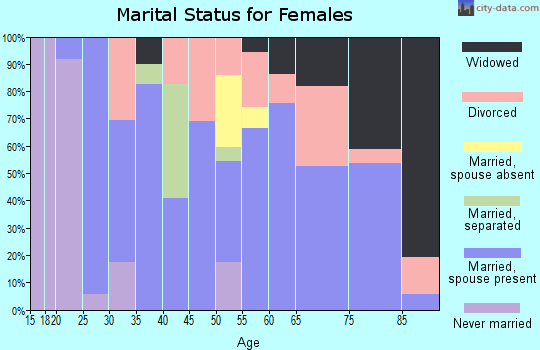 Zip code 66712 marital status for females
