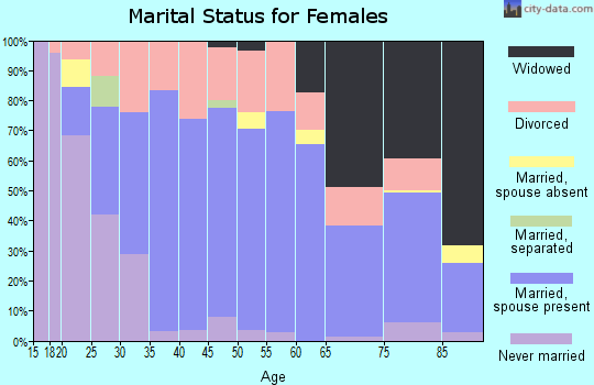 Zip code 66720 marital status for females