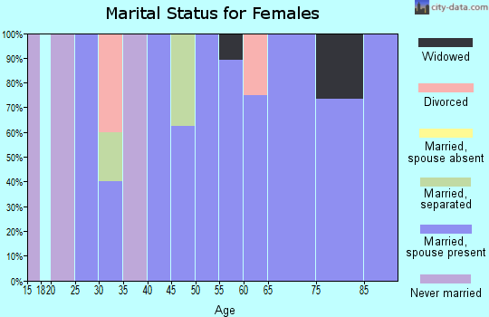 Zip code 66732 marital status for females
