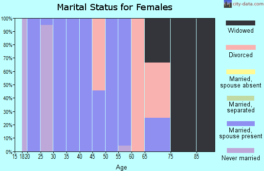 Zip code 66738 marital status for females